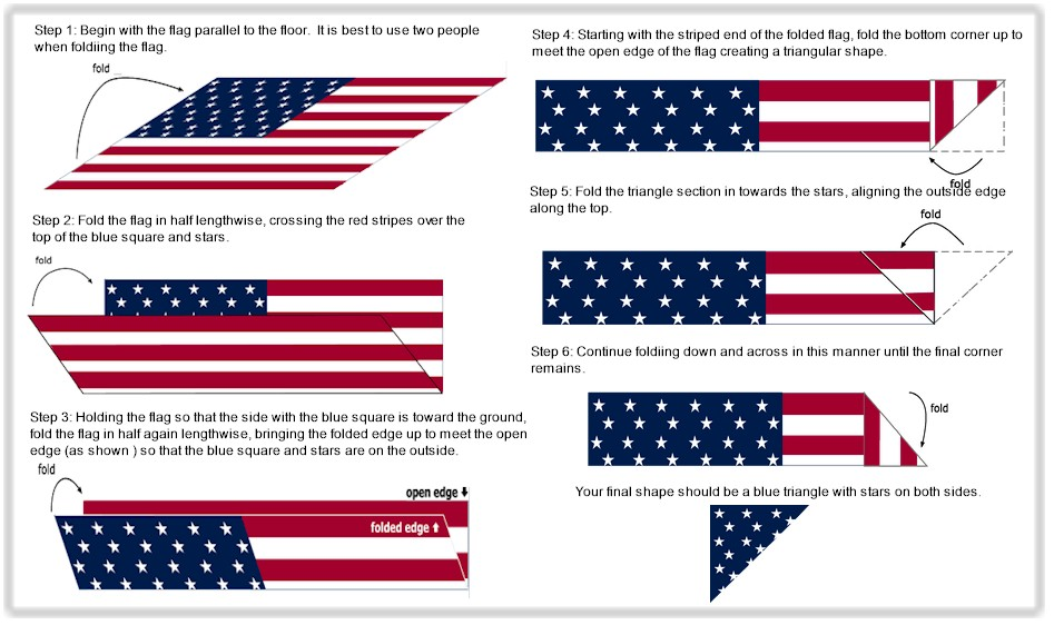Flag etiquette for How do you properly dispose of an american flag